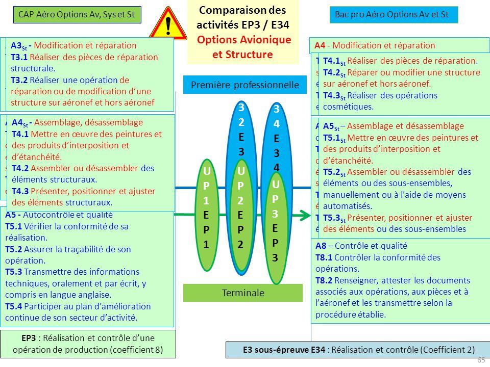 27-28 novembre 2013 U34E34U34E34 U32E32U32E32 UP1EP1UP1EP1 UP2EP2UP2EP2 Première professionnelle Terminale UP3EP3UP3EP3 CAP Aéro Options Av, Sys et StBac pro Aéro Options Av et St EP3 : Réalisation et contrôle dune opération de production (coefficient 8) E3 sous-épreuve E34 : Réalisation et contrôle (Coefficient 2) Comparaison des activités EP3 / E34 Options Avionique et Structure A5 - Autocontrôle et qualité T5.1 Vérifier la conformité de sa réalisation.