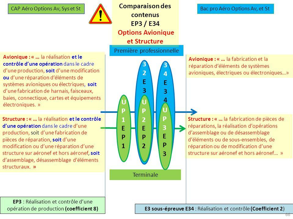 27-28 novembre 2013 U34E34U34E34 U32E32U32E32 UP1EP1UP1EP1 UP2EP2UP2EP2 Première professionnelle Terminale UP3EP3UP3EP3 CAP Aéro Options Av, Sys et StBac pro Aéro Options Av, et St EP3 : Réalisation et contrôle dune opération de production (coefficient 8) E3 sous-épreuve E34 : Réalisation et contrôle (Coefficient 2) Comparaison des contenus EP3 / E34 Options Avionique et Structure Avionique : « … la réalisation et le contrôle dune opération dans le cadre dune production, soit dune modification ou dune réparation déléments de systèmes avioniques ou électriques, soit dune fabrication de harnais, faisceaux, baies, connectique, cartes et équipements électroniques.