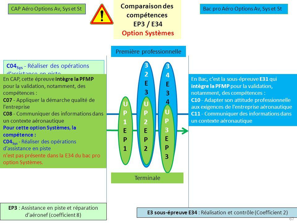 27-28 novembre 2013 U34E34U34E34 U32E32U32E32 UP1EP1UP1EP1 UP2EP2UP2EP2 Première professionnelle Terminale UP3EP3UP3EP3 CAP Aéro Options Av, Sys et StBac pro Aéro Options Av, Sys et St E3 sous-épreuve E34 : Réalisation et contrôle (Coefficient 2) Comparaison des compétences EP3 / E34 Option Systèmes C04 Sys - Réaliser des opérations dassistance en piste C05 Sys - Réparer des éléments C06 - Effectuer des contrôles de son opération C07 - Appliquer la démarche qualité de lentreprise C08 - Communiquer des informations dans un contexte aéronautique C07 Sys - Réparer des éléments C08 - Effectuer des contrôles liés à une intervention En CAP, cette épreuve intègre la PFMP pour la validation, notamment, des compétences : C07 - Appliquer la démarche qualité de lentreprise C08 - Communiquer des informations dans un contexte aéronautique Pour cette option Systèmes, la compétence : C04 Sys - Réaliser des opérations dassistance en piste nest pas présente dans la E34 du bac pro option Systèmes.