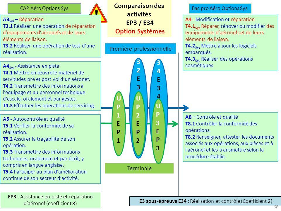 27-28 novembre 2013 U34E34U34E34 U32E32U32E32 UP1EP1UP1EP1 UP2EP2UP2EP2 Première professionnelle Terminale UP3EP3UP3EP3 CAP Aéro Options SysBac pro Aéro Options Sys EP3 : Assistance en piste et réparation daéronef (coefficient 8) E3 sous-épreuve E34 : Réalisation et contrôle (Coefficient 2) Comparaison des activités EP3 / E34 Option Systèmes A5 - Autocontrôle et qualité T5.1 Vérifier la conformité de sa réalisation.