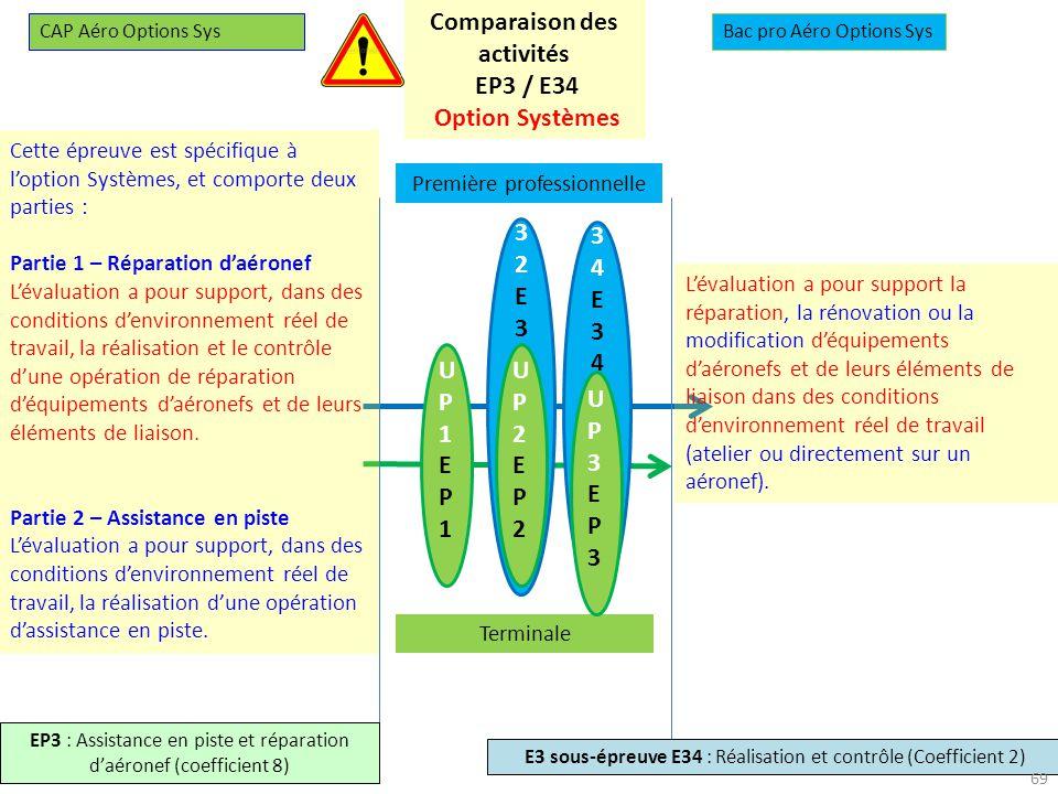 27-28 novembre 2013 U34E34U34E34 U32E32U32E32 UP1EP1UP1EP1 UP2EP2UP2EP2 Première professionnelle Terminale UP3EP3UP3EP3 CAP Aéro Options SysBac pro Aéro Options Sys EP3 : Assistance en piste et réparation daéronef (coefficient 8) E3 sous-épreuve E34 : Réalisation et contrôle (Coefficient 2) Comparaison des activités EP3 / E34 Option Systèmes Cette épreuve est spécifique à loption Systèmes, et comporte deux parties : Partie 1 – Réparation daéronef Lévaluation a pour support, dans des conditions denvironnement réel de travail, la réalisation et le contrôle dune opération de réparation déquipements daéronefs et de leurs éléments de liaison.