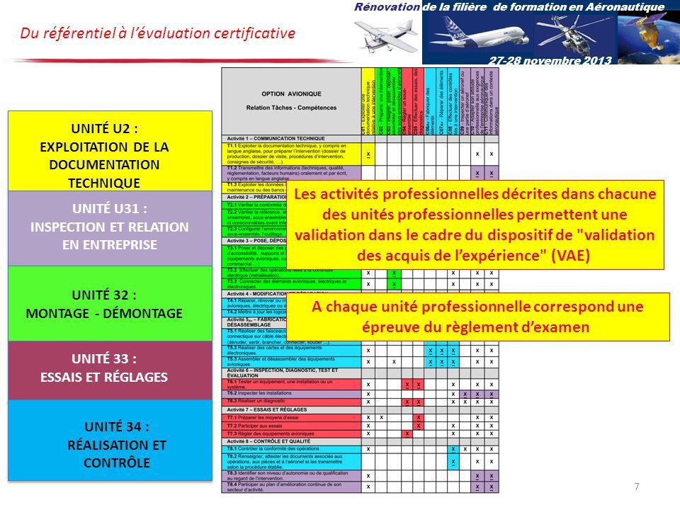 Du référentiel à lévaluation certificative Rénovation de la filière de formation en Aéronautique 27-28 novembre 2013 UNITÉ U2 : EXPLOITATION DE LA DOCUMENTATION TECHNIQUE UNITÉ U31 : INSPECTION ET RELATION EN ENTREPRISE UNITÉ 32 : MONTAGE - DÉMONTAGE UNITÉ 33 : ESSAIS ET RÉGLAGES UNITÉ 34 : RÉALISATION ET CONTRÔLE Les activités professionnelles décrites dans chacune des unités professionnelles permettent une validation dans le cadre du dispositif de validation des acquis de lexpérience (VAE) A chaque unité professionnelle correspond une épreuve du règlement dexamen 7