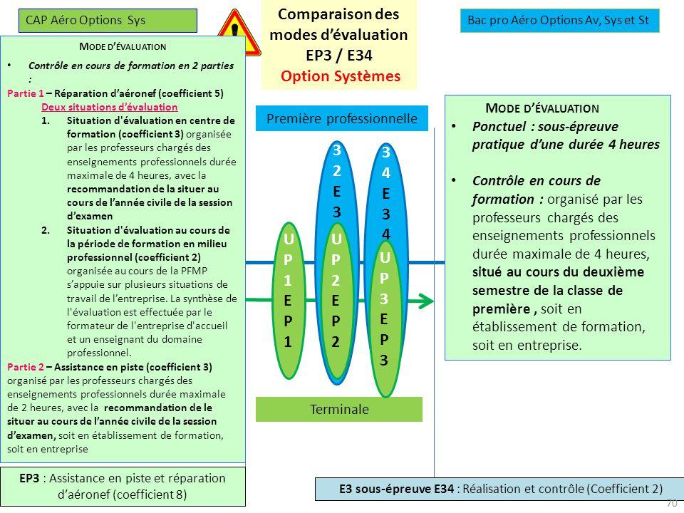 27-28 novembre 2013 U34E34U34E34 U32E32U32E32 UP1EP1UP1EP1 UP2EP2UP2EP2 Première professionnelle Terminale UP3EP3UP3EP3 CAP Aéro Options SysBac pro Aéro Options Av, Sys et St EP3 : Assistance en piste et réparation daéronef (coefficient 8) E3 sous-épreuve E34 : Réalisation et contrôle (Coefficient 2) Comparaison des modes dévaluation EP3 / E34 Option Systèmes M ODE D ÉVALUATION Ponctuel en 2 parties : Partie 1 – Réparation daéronef (coefficient 5, forme pratique, durée : 4 heures) Partie 2 – Assistance en piste (coefficient 3, forme pratique, durée : 2 heures) M ODE D ÉVALUATION Contrôle en cours de formation en 2 parties : Partie 1 – Réparation daéronef (coefficient 5) Deux situations dévaluation 1.Situation d évaluation en centre de formation (coefficient 3) organisée par les professeurs chargés des enseignements professionnels durée maximale de 4 heures, avec la recommandation de la situer au cours de lannée civile de la session dexamen 2.Situation d évaluation au cours de la période de formation en milieu professionnel (coefficient 2) organisée au cours de la PFMP sappuie sur plusieurs situations de travail de lentreprise.