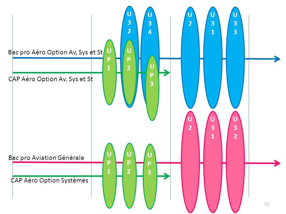U34U34 U32U32 U2U2 U31U31 U33U33 UP3UP3 UP1UP1 UP2UP2 U2U2 U31U31 U32U32 UP3UP3 UP1UP1 UP2UP2 Bac pro Aéro Option Av, Sys et St CAP Aéro Option Av, Sys et St Bac pro Aviation Générale CAP Aéro Option Systèmes 72