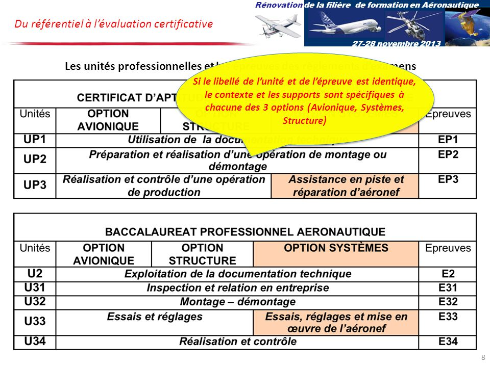 Bac pro Aéro Options Av, Sys et St U2E2U2E2 Terminale professionnelle Evaluations au cours des cursus de formation Seconde professionnellePremière professionnelle Rénovation de la filière de formation en Aéronautique 27-28 novembre 2013 Pour cette épreuve, la compétence à valider et le contenu sont transversaux à chacune des options : « analyse et exploitation dun dossier ressource relatif à une intervention, … afin didentifier la ou les cause(s) possible(s) dun dysfonctionnement, par lanalyse de lorganisation fonctionnelle, structurelle et comportementale.