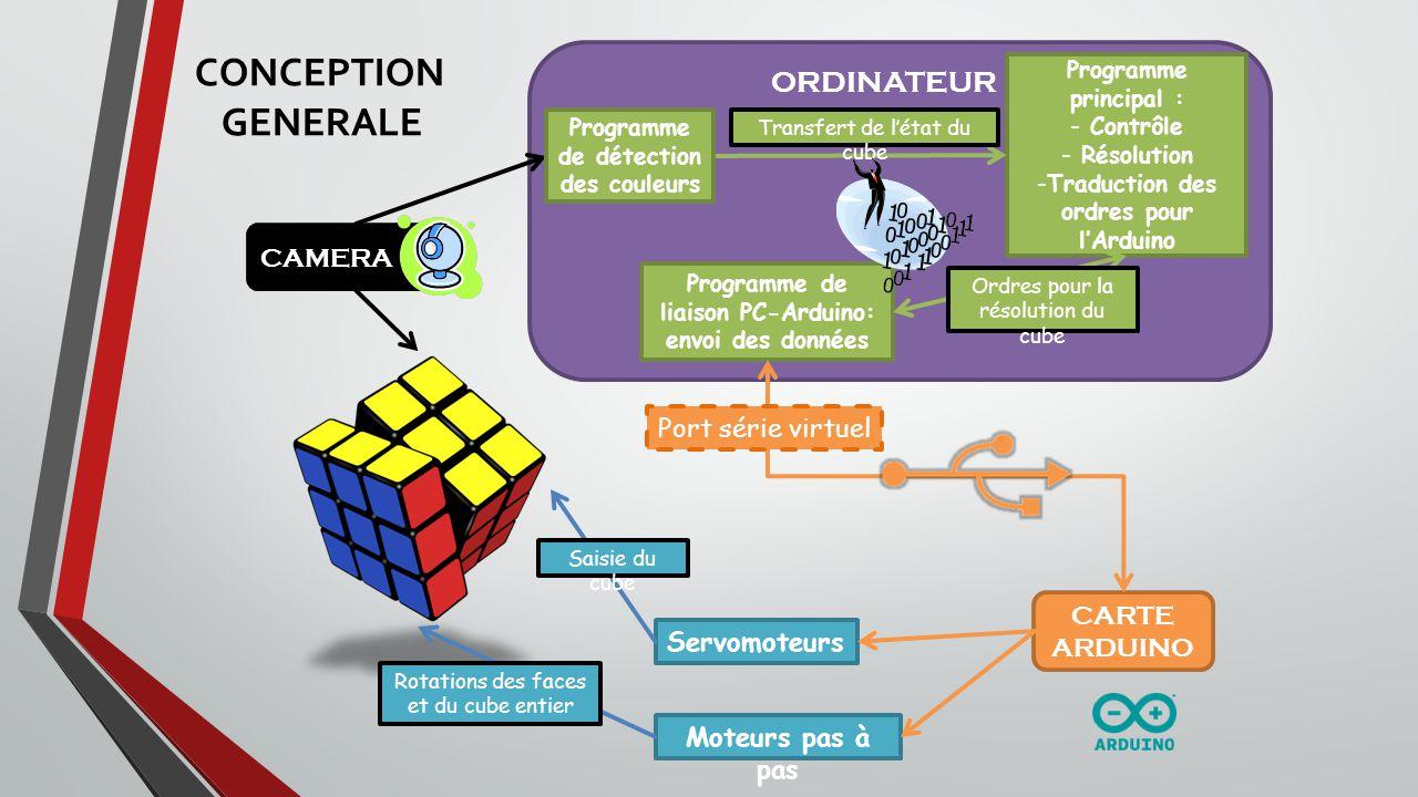 CONTRAINTES DE LA PARTIE INFORMATIQUE Récupérer les couleurs du Rubiks Cube mélangé, (1) Résoudre ce Rubiks Cube, trouver la série de mouvements correspondants, (2) Traduire ces ordres en série dactions matérielles des moteurs, (3) Gérer le protocole entre lélectronique et linformatique.