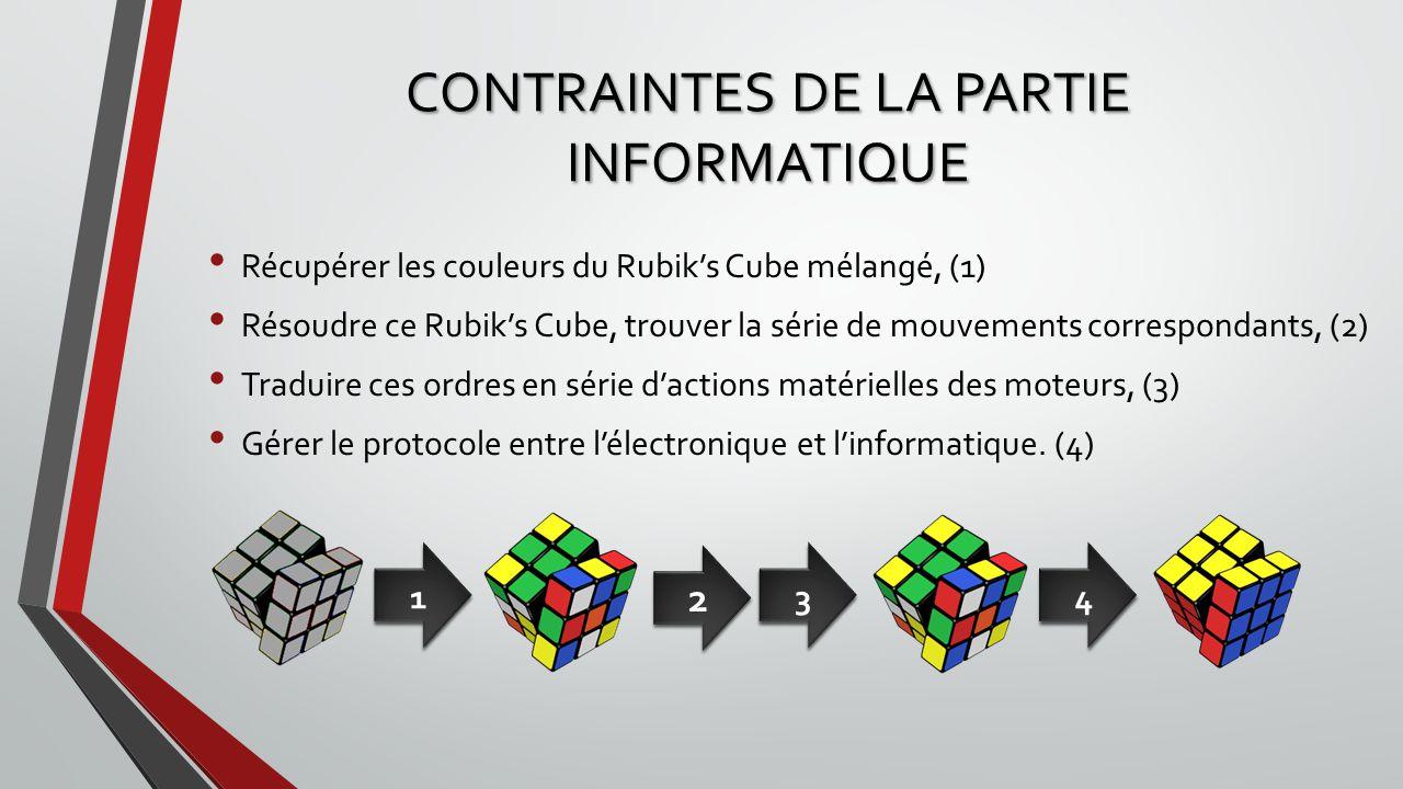 CONTRAINTES DE LA PARTIE INFORMATIQUE Récupérer les couleurs du Rubiks Cube mélangé, (1) Résoudre ce Rubiks Cube, trouver la série de mouvements corre