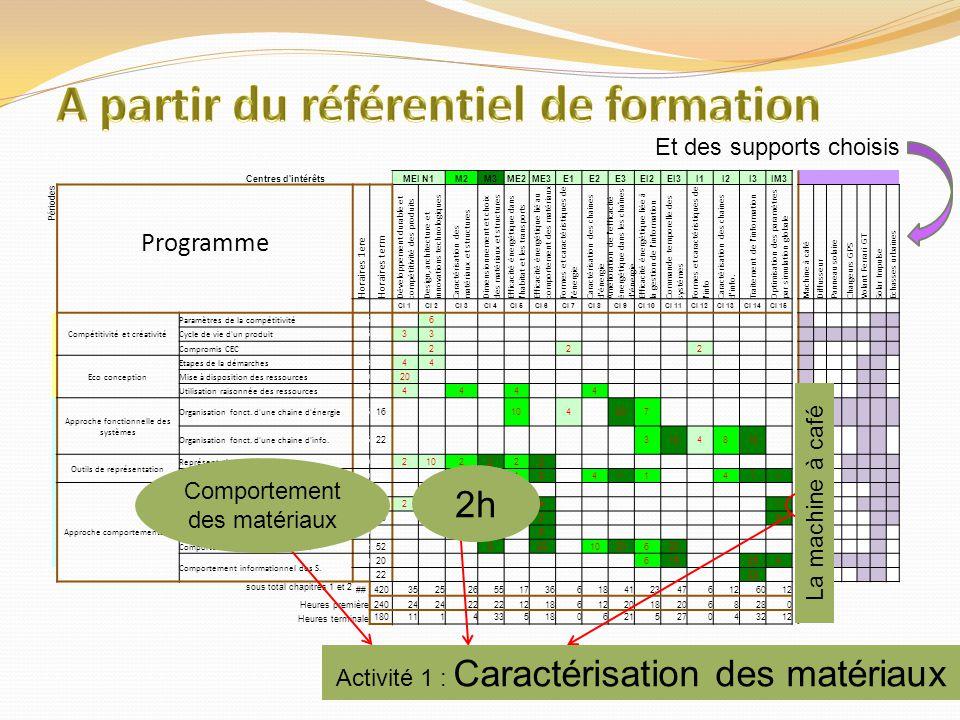 Centres d'intérêtsMEI N1M2M3ME2ME3E1E2E3EI2EI3I1I2I3IM3 Périodes Programme Horaires 1ere Horaires term Développement durable et compétitivité des prod