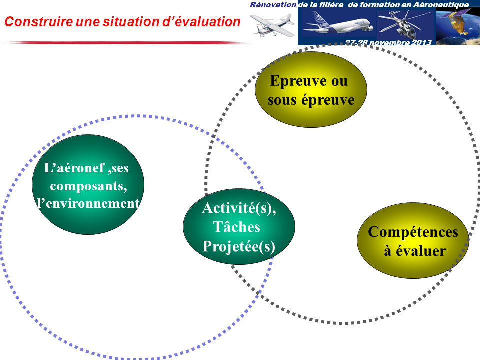 Rénovation de la filière de formation en Aéronautique 27-28 novembre 2013 Construire une situation dévaluation Compétences à évaluer Laéronef,ses composants, lenvironnement Epreuve ou sous épreuve Activité(s), Tâches Projetée(s)