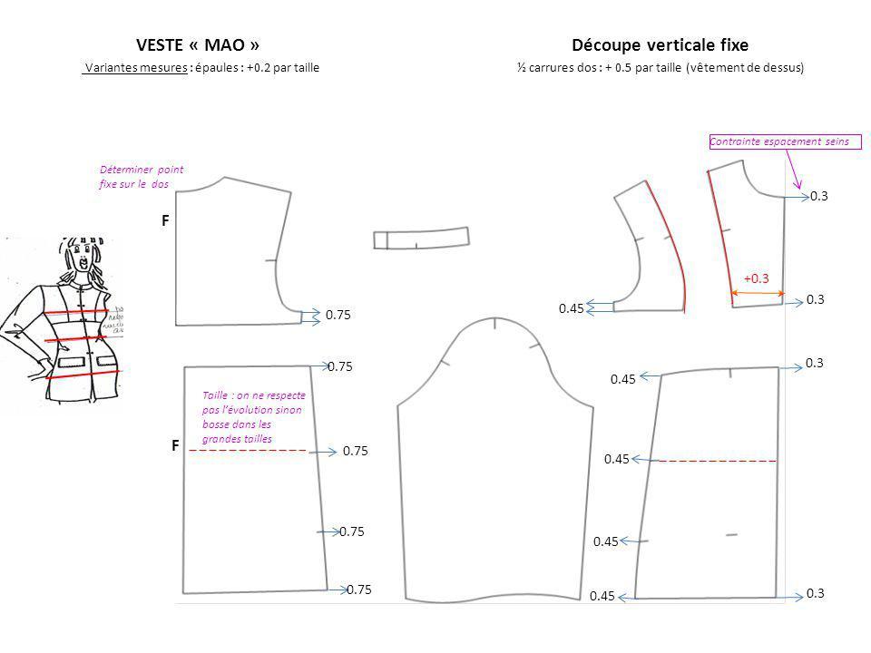 VESTE « MAO »Découpe verticale fixe Variantes mesures : épaules : +0.2 par taille½ carrures dos : + 0.5 par taille (vêtement de dessus) +0.3 0.3 F F Déterminer point fixe sur le dos 0.75 0.3 0.45 0.75 Taille : on ne respecte pas lévolution sinon bosse dans les grandes tailles Contrainte espacement seins