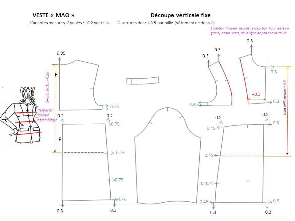 VESTE « MAO »Découpe verticale fixe Variantes mesures : épaules : +0.2 par taille½ carrures dos : + 0.5 par taille (vêtement de dessus) Respecter raccord assemblage +0.3 0.3 F F 0.75 0.3 0.45 0.75 Long taille dos + 0.25 Long taille devant + 0.5 0.3 0.2 Evolution hauteur devant : proportion haut veste ( + grand) et bas veste, de la ligne de poitrine => taille 0.05 0.3