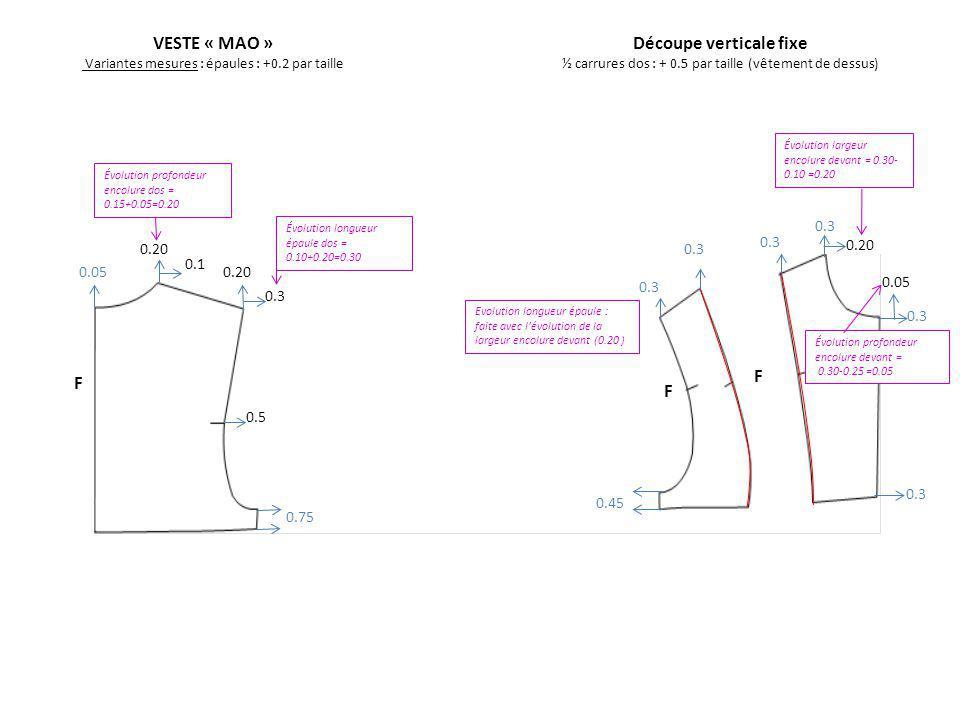 0.3 0.45 0.75 0.05 0.20 VESTE « MAO »Découpe verticale fixe Variantes mesures : épaules : +0.2 par taille½ carrures dos : + 0.5 par taille (vêtement de dessus) 0.1 0.3 0.5 F F F 0.20 F 0.5 A contrôler avec Modaris : F8 Mesures Déterminer point fixe