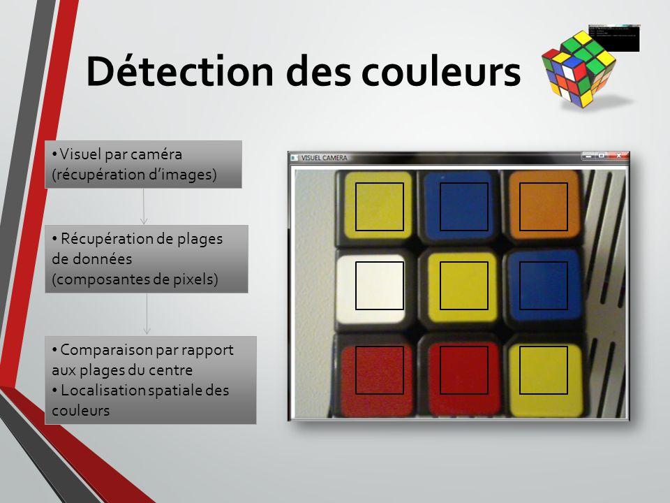 Programme de résolution Environ 120 mouvements de résolution Listes de mouvements et dordres Gère les autres programmes 4000 à 5000 lignes de code ½ seconde pour résoudre le cube Fonction de pause, de chronomètre, et daffichage en temps réel du patron du cube