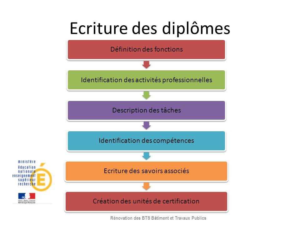Ecriture des diplômes Définition des fonctionsIdentification des activités professionnellesDescription des tâchesIdentification des compétencesEcritur
