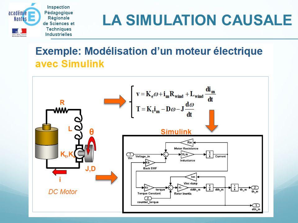 Inspection Pédagogique Régionale de Sciences et Techniques Industrielles LA SIMULATION CAUSALE