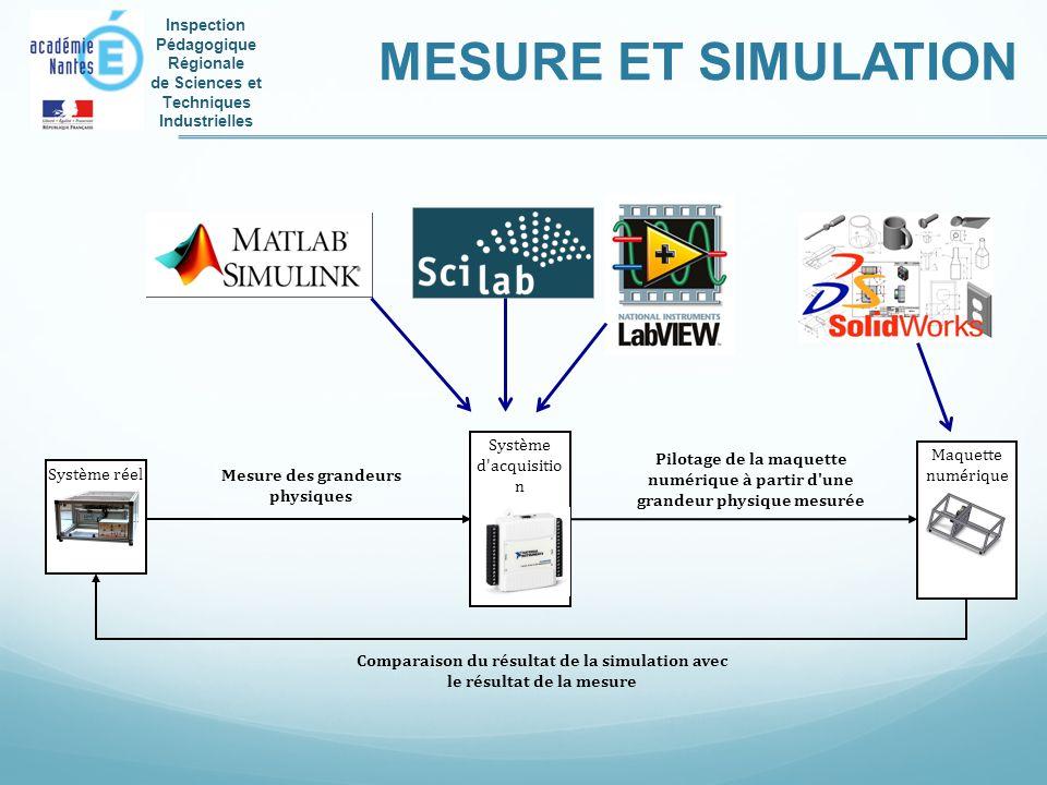 Inspection Pédagogique Régionale de Sciences et Techniques Industrielles MESURE ET SIMULATION Système réel Système d'acquisitio n Maquette numérique M