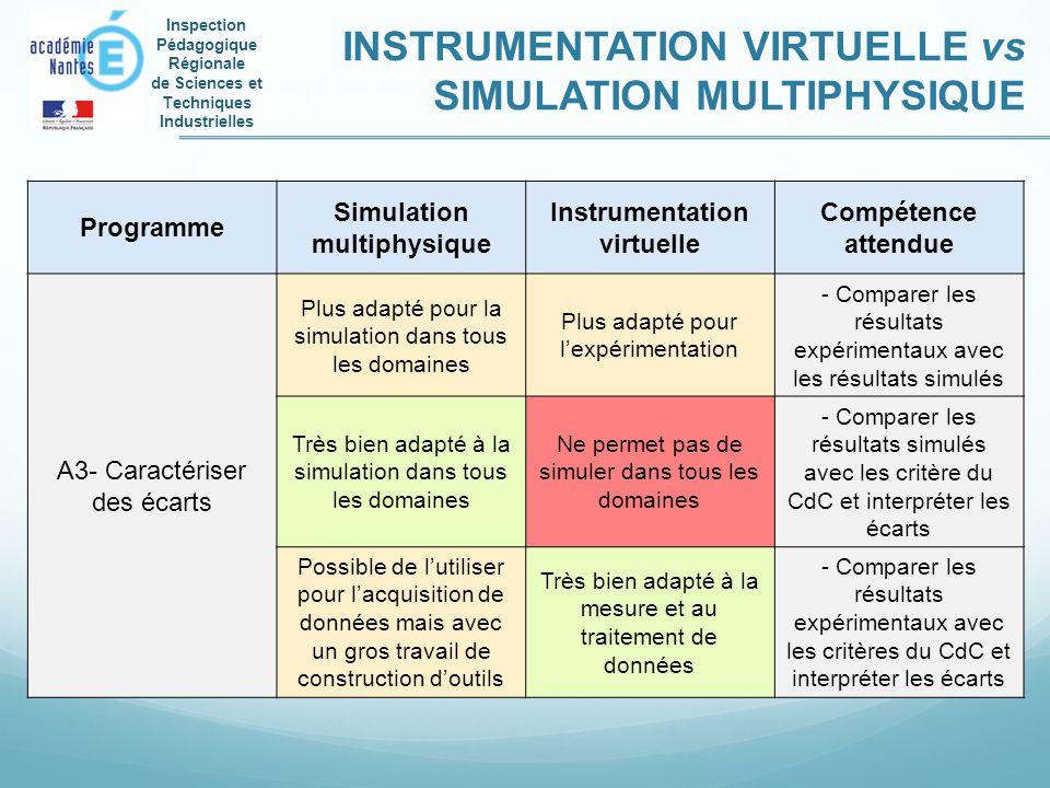 Inspection Pédagogique Régionale de Sciences et Techniques Industrielles INSTRUMENTATION VIRTUELLE vs SIMULATION MULTIPHYSIQUE Programme Simulation mu