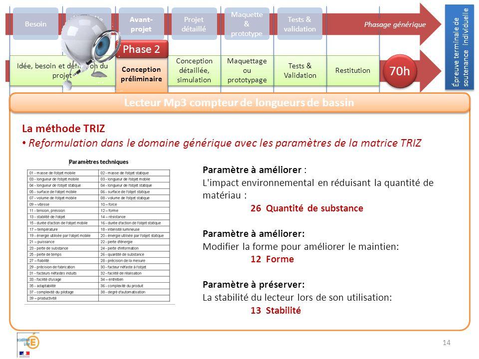 14 La méthode TRIZ Reformulation dans le domaine générique avec les paramètres de la matrice TRIZ Paramètre à améliorer : L impact environnemental en réduisant la quantité de matériau : 26 Quantité de substance Paramètre à améliorer: Modifier la forme pour améliorer le maintien: 12 Forme Paramètre à préserver: La stabilité du lecteur lors de son utilisation: 13 Stabilité Épreuve terminale de soutenance individuelle Phasage générique 70h Besoin Avant- projet Projet détaillé Maquette & prototype Tests & validation Restitution Conception préliminaire Tests & Validation Maquettage ou prototypage Conception détaillée, simulation Étude de faisabilité Idée, besoin et définition du projet Phase 2 Lecteur Mp3 compteur de longueurs de bassin