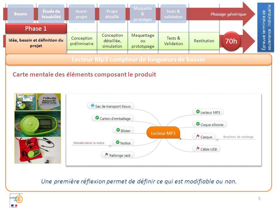 5 Carte mentale des éléments composant le produit Une première réflexion permet de définir ce qui est modifiable ou non.