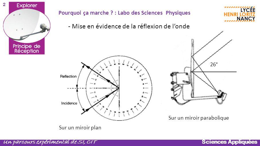 Sciences Appliquées Un parcours expérimental de SI, CIT Sur un miroir plan 26° Sur un miroir parabolique - Mise en évidence de la réflexion de londe P