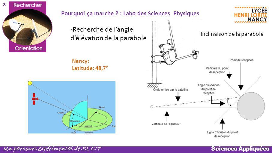 Sciences Appliquées Un parcours expérimental de SI, CIT Nancy: Latitude: 48,7° Inclinaison de la parabole Pourquoi ça marche ? : Labo des Sciences Phy