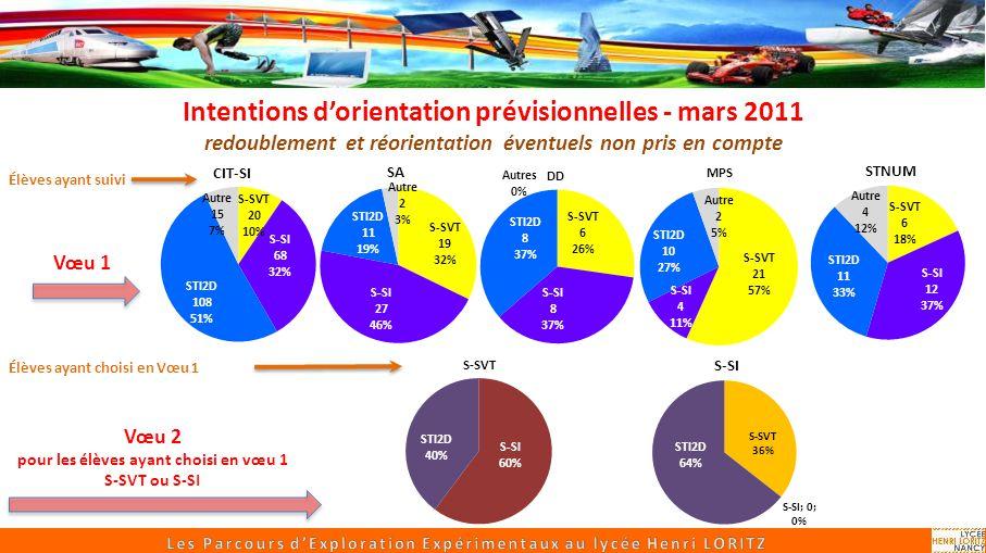 Sciences Appliquées Un parcours expérimental de SI, CIT Intentions dorientation prévisionnelles - mars 2011 redoublement et réorientation éventuels no