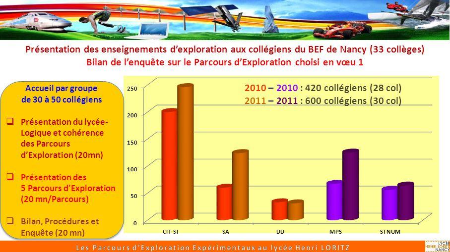 Sciences Appliquées Un parcours expérimental de SI, CIT 2010 – 2010 : 420 collégiens (28 col) 2011 – 2011 : 600 collégiens (30 col) Présentation des e