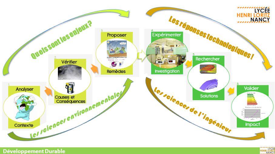 Sciences Appliquées Un parcours expérimental de SI, CIT CIT-SI Développement Durable