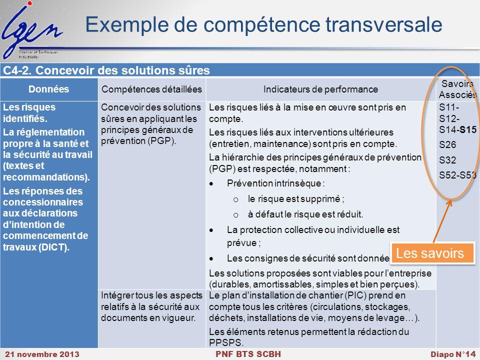 21 novembre 2013 PNF BTS SCBH Diapo N° 14 Exemple de compétence transversale C4-2.