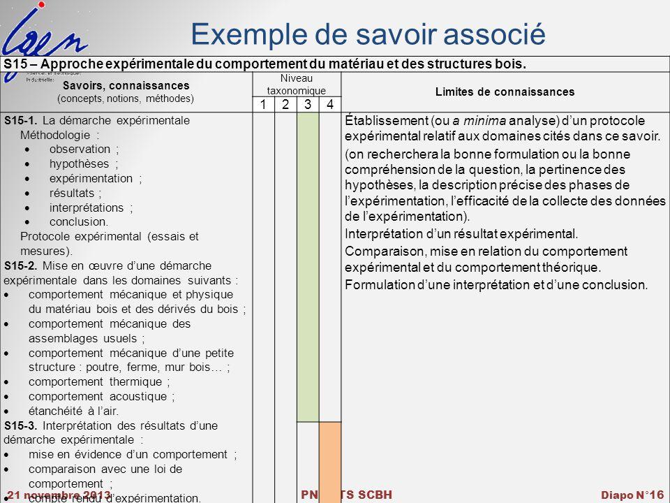 21 novembre 2013 PNF BTS SCBH Diapo N° 16 Exemple de savoir associé S15 – Approche expérimentale du comportement du matériau et des structures bois.