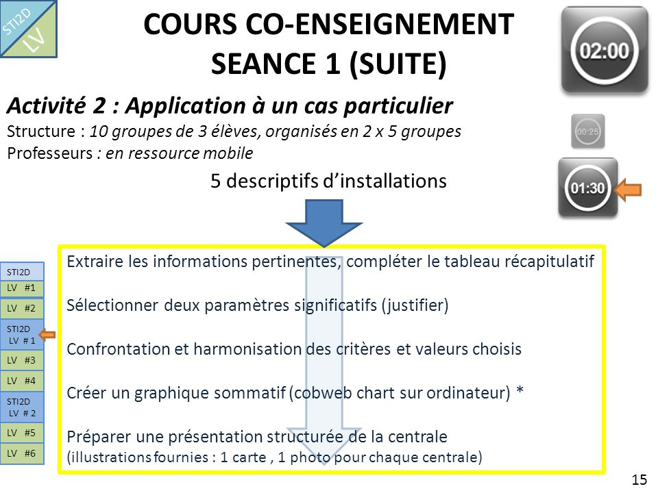 COURS CO-ENSEIGNEMENT SEANCE 1 (SUITE) 15 5 descriptifs dinstallations Activité 2 : Application à un cas particulier Structure : 10 groupes de 3 élève