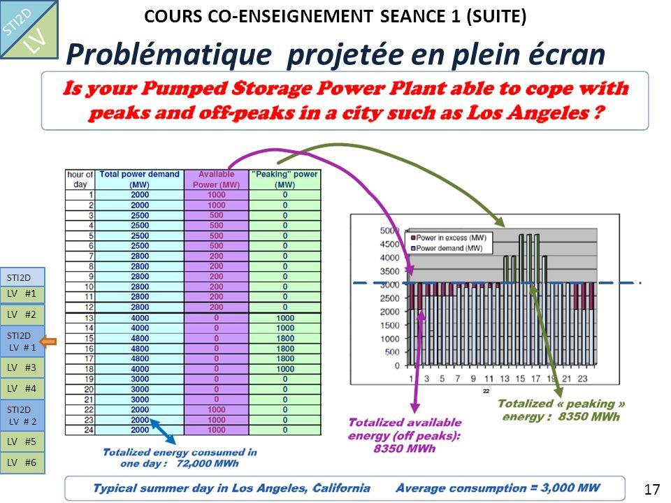 COURS CO-ENSEIGNEMENT SEANCE 1 (SUITE) 17 Problématique projetée en plein écran STI2D LV LV #1 STI2D LV # 1 LV #2 STI2D LV # 2 LV #3 LV #4 LV #5 LV #6