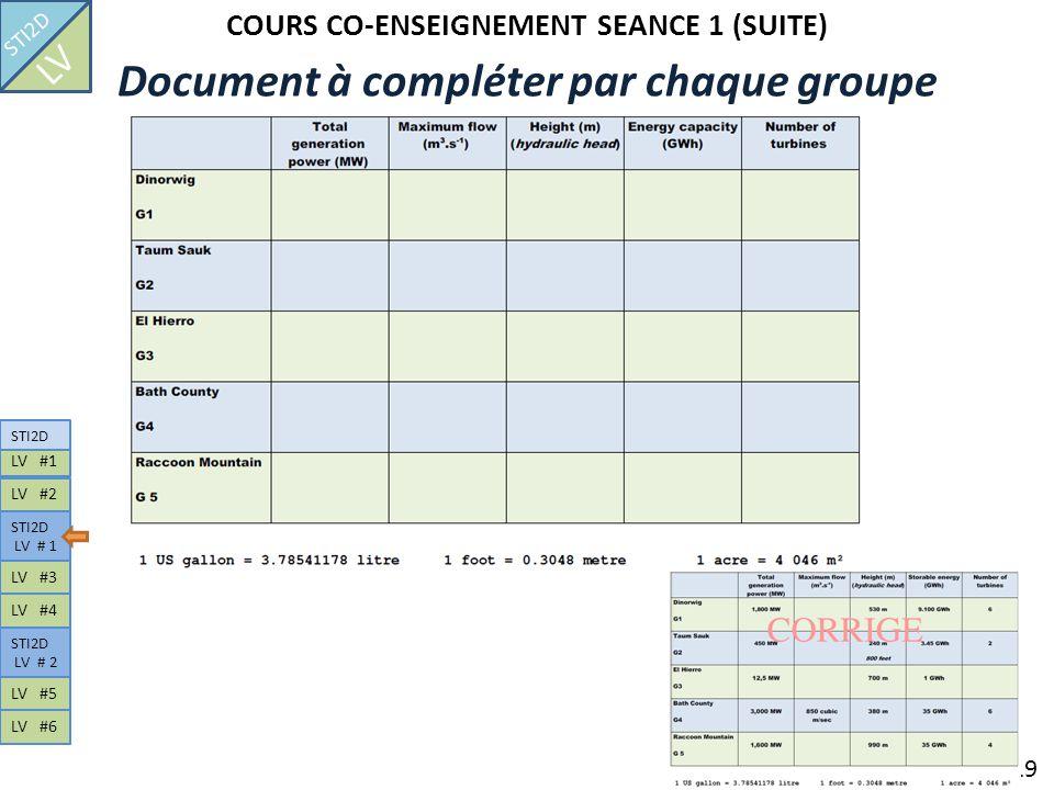 COURS CO-ENSEIGNEMENT SEANCE 1 (SUITE) 19 Document à compléter par chaque groupe STI2D LV LV #1 STI2D LV # 1 LV #2 STI2D LV # 2 LV #3 LV #4 LV #5 LV #
