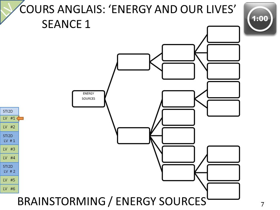 7 COURS ANGLAIS: ENERGY AND OUR LIVES SEANCE 1 BRAINSTORMING / ENERGY SOURCES LV LV #1 STI2D LV # 1 LV #2 STI2D LV # 2 LV #3 LV #4 LV #5 LV #6