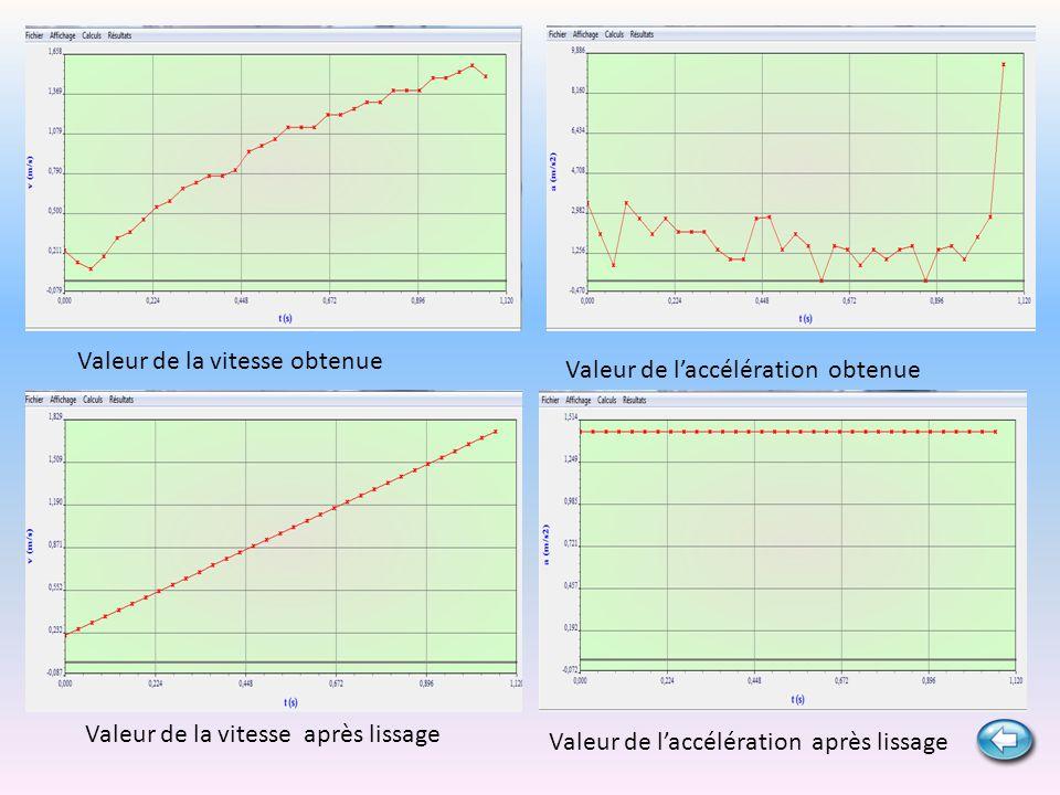 Valeur de la vitesse obtenue Valeur de la vitesse après lissage Valeur de laccélération obtenue Valeur de laccélération après lissage