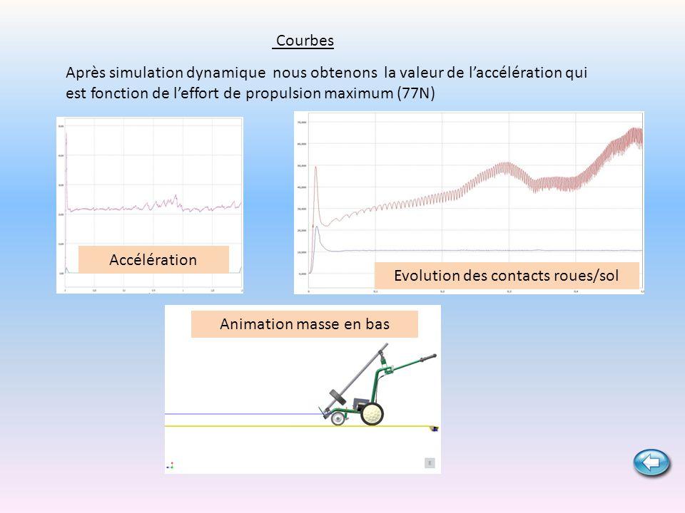 Courbes Après simulation dynamique nous obtenons la valeur de laccélération qui est fonction de leffort de propulsion maximum (77N) Evolution des cont