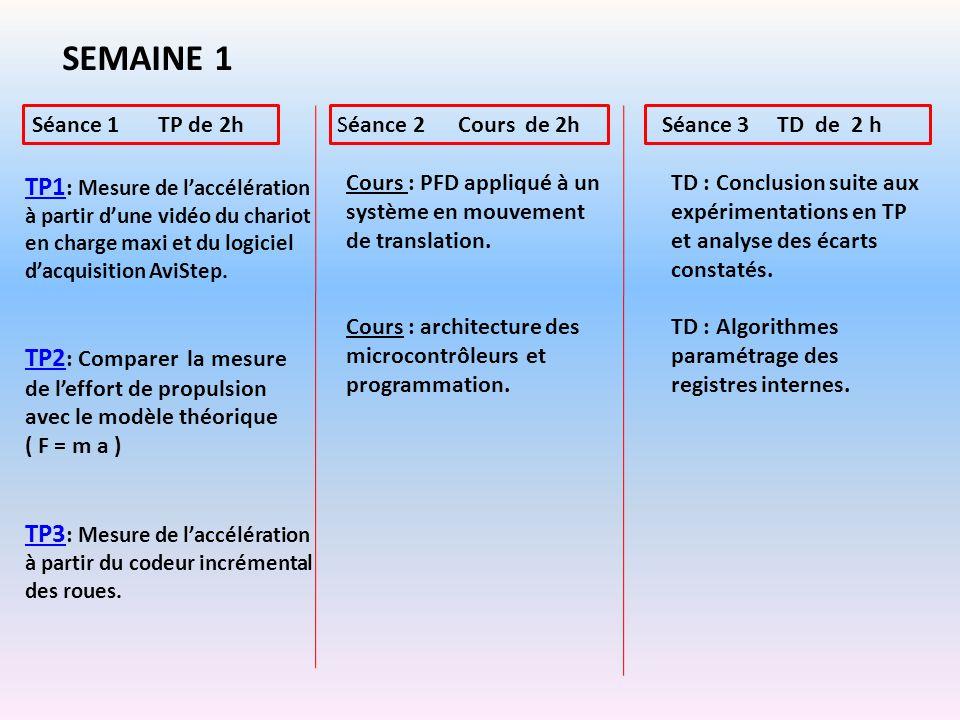 SEMAINE 1 TP1 TP1 : Mesure de laccélération à partir dune vidéo du chariot en charge maxi et du logiciel dacquisition AviStep. TP2 TP2 : Comparer la m