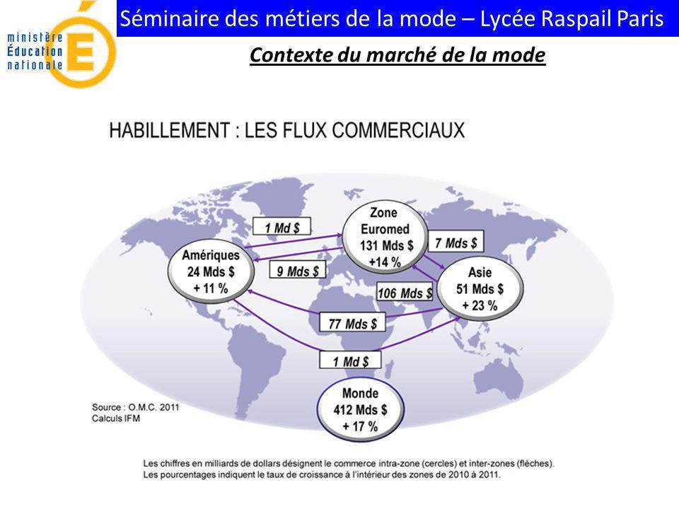 Séminaire des métiers de la mode – Lycée Raspail Paris Contexte du marché de la mode