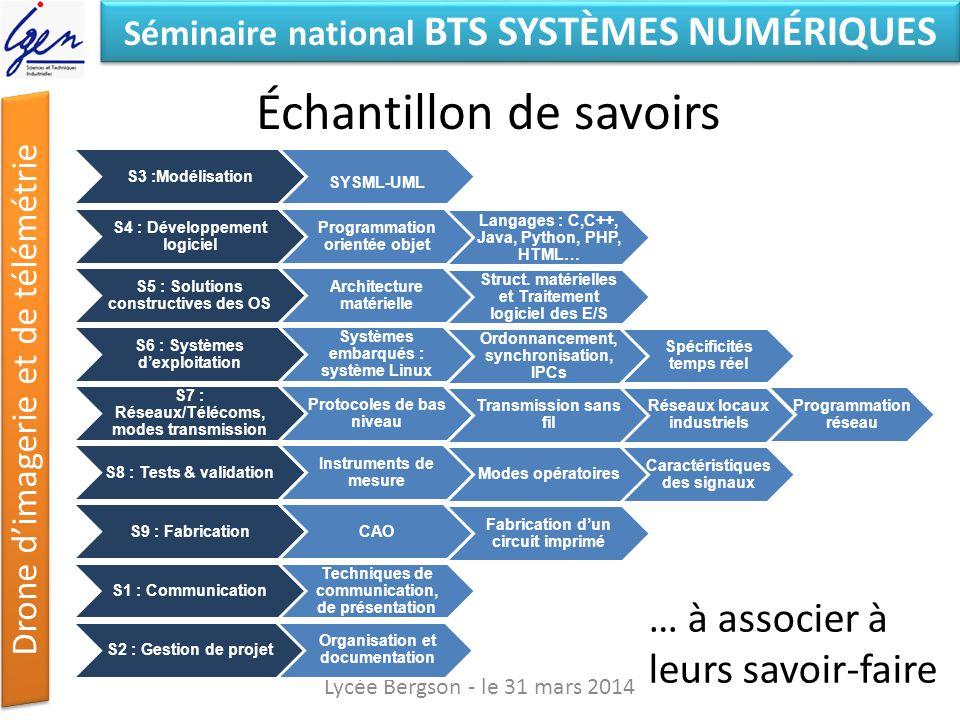 Séminaire national BTS SYSTÈMES NUMÉRIQUES Drone dimagerie et de télémétrie Échantillon de savoirs Lycée Bergson - le 31 mars 2014 S3 :Modélisation S4