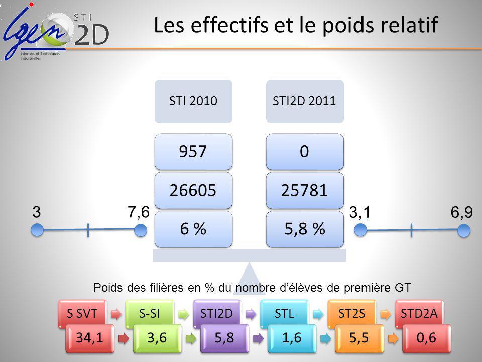 Les effectifs et le poids relatif STI 2010STI2D 2011 5,8 %2578106 %26605957 3,16,9 37,6 S SVTS-SISTI2DSTLST2SSTD2A 34,13,65,81,65,50,6 Poids des filières en % du nombre délèves de première GT