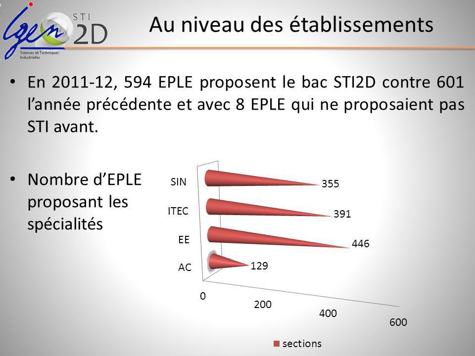 Au niveau des établissements En 2011-12, 594 EPLE proposent le bac STI2D contre 601 lannée précédente et avec 8 EPLE qui ne proposaient pas STI avant.