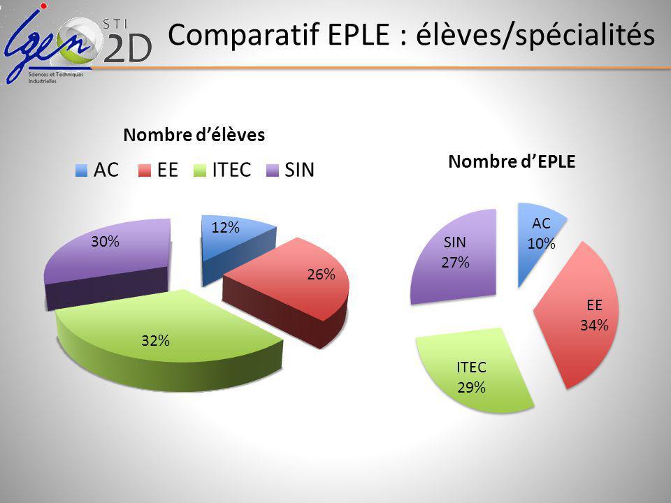 Comparatif EPLE : élèves/spécialités