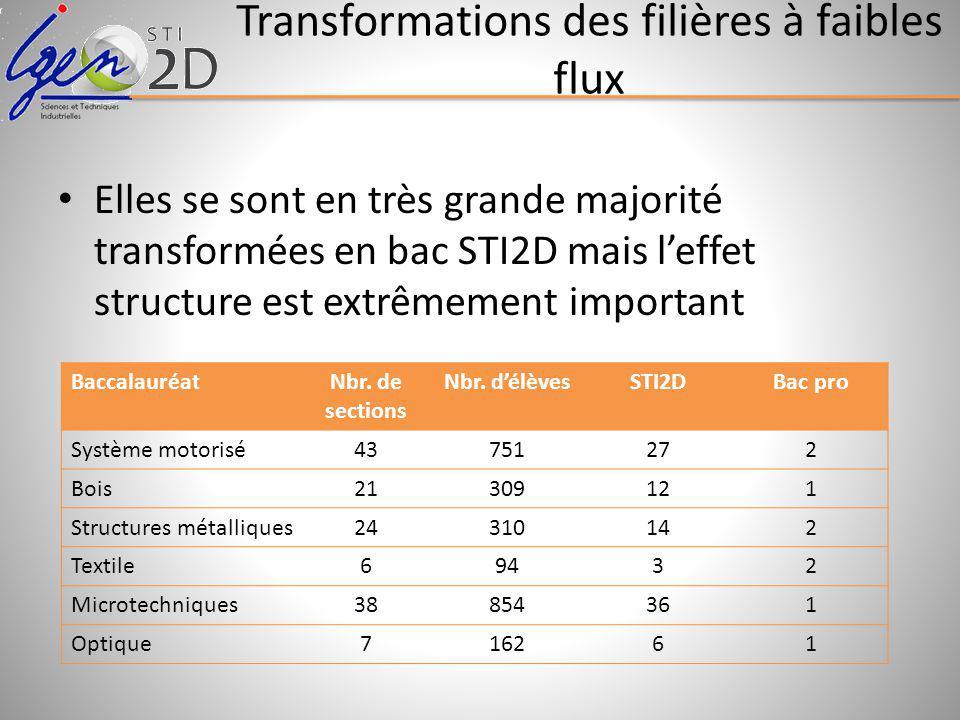 Transformations des filières à faibles flux Elles se sont en très grande majorité transformées en bac STI2D mais leffet structure est extrêmement important BaccalauréatNbr.
