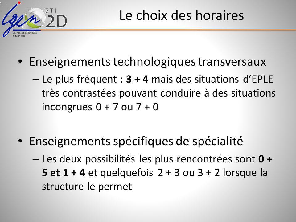 Le choix des horaires Enseignements technologiques transversaux – Le plus fréquent : 3 + 4 mais des situations dEPLE très contrastées pouvant conduire à des situations incongrues 0 + 7 ou 7 + 0 Enseignements spécifiques de spécialité – Les deux possibilités les plus rencontrées sont 0 + 5 et 1 + 4 et quelquefois 2 + 3 ou 3 + 2 lorsque la structure le permet