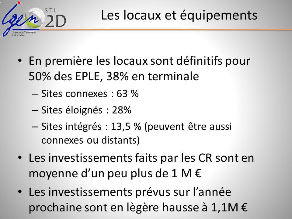 Les locaux et équipements En première les locaux sont définitifs pour 50% des EPLE, 38% en terminale – Sites connexes : 63 % – Sites éloignés : 28% – Sites intégrés : 13,5 % (peuvent être aussi connexes ou distants) Les investissements faits par les CR sont en moyenne dun peu plus de 1 M Les investissements prévus sur lannée prochaine sont en lègère hausse à 1,1M