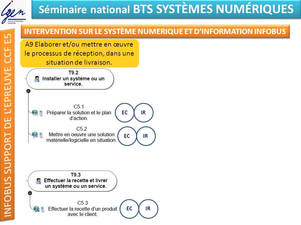 Eléments de constat Séminaire national BTS SYSTÈMES NUMÉRIQUES INTERVENTION SUR LE SYSTÈME NUMERIQUE ET DINFORMATION INFOBUS A9 Elaborer et/ou mettre en œuvre le processus de réception, dans une situation de livraison.