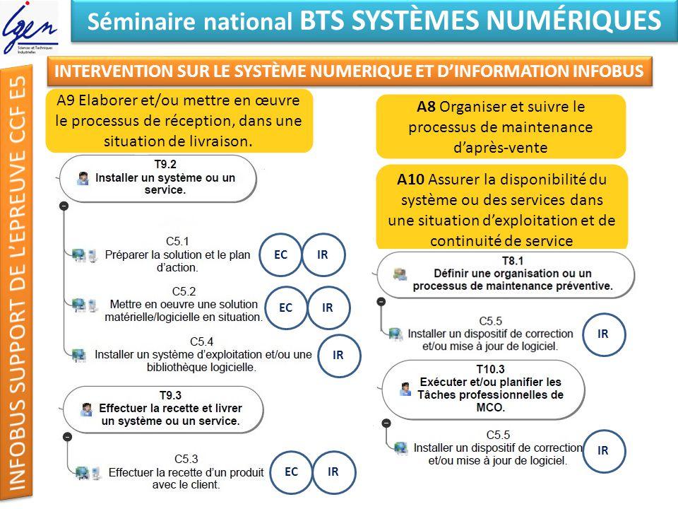 Eléments de constat Séminaire national BTS SYSTÈMES NUMÉRIQUES INTERVENTION SUR LE SYSTÈME NUMERIQUE ET DINFORMATION INFOBUS