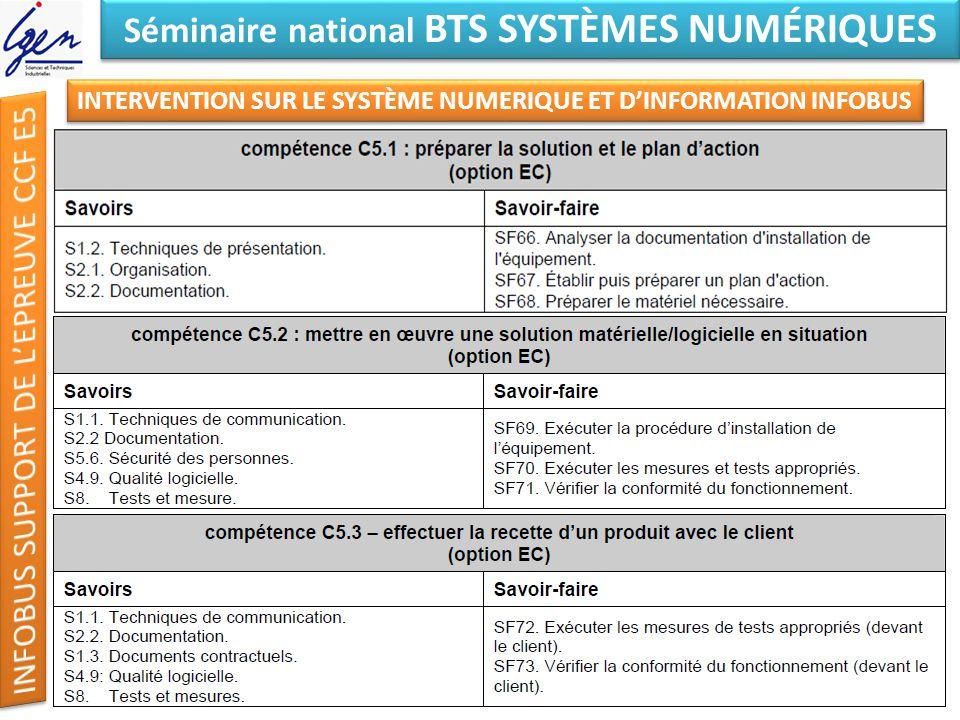 Eléments de constat Séminaire national BTS SYSTÈMES NUMÉRIQUES INTERVENTION SUR LE SYSTÈME 3 Séances 1 -Préparer la solution 2 – Mettre en œuvre une solution 3-Effectuer la recette