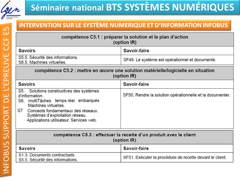 Eléments de constat Séminaire national BTS SYSTÈMES NUMÉRIQUES INTERVENTION SUR LE SYSTÈME NUMERIQUE ET DINFORMATION INFOBUS SECONDE PHASE ACTIVITES PREPARATOIRES A LEPREUVE E5 PREMIERE SITUATION INSTALLER les équipements, … RENDRE opérationnels les systèmes, documenter … DOSSIERS FABRICANT