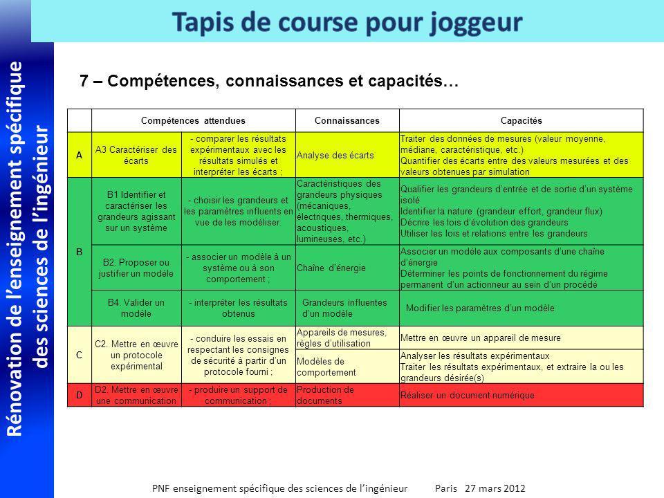 Rénovation de lenseignement spécifique des sciences de lingénieur PNF enseignement spécifique des sciences de lingénieur Paris 27 mars 2012 7 – Compét